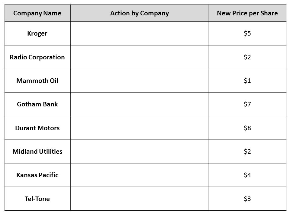 Company NameAction by CompanyNew Price per Share Kroger$5 Radio Corporation$2 Mammoth Oil$1 Gotham Bank$7 Durant Motors$8 Midland Utilities$2 Kansas Pacific$4 Tel-Tone$3