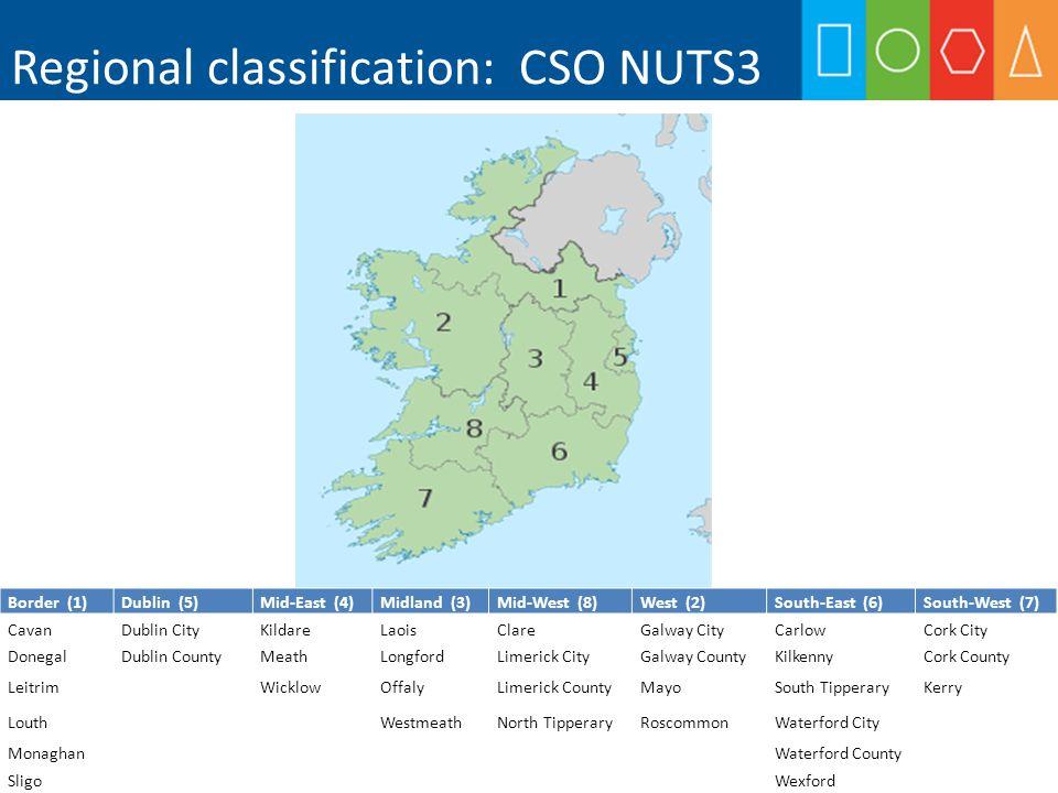 Key labour market indicators, q1 2013 Area km2 POP 000s P/km 2 WAP (15-64) 000s LF 000sE 000s UE 000s E rateUE rateP rate Border 12,200510423242091773253%15.5%52% Dublin 9001,2681,4088666175477062%11.3%60% Mid-East 6,100542893542572213761%14.3%62% Midland 6,500289441871291072256%17.1%57% Mid-West 8,300378462471741472758%15.6%57% South-East 9,400503543262291874255%18.4%57% South-West 12,200670554413122773561%11.1%57% West 13,800439322852111842762%12.9%59% Ireland 69,4004,599663,0302,0871,79629159%13.7%58%