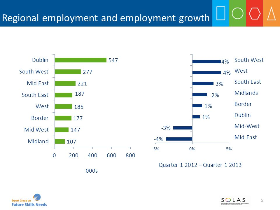 Selected key points Employment: in quarter 1 2013, – Dublin and the West region had the highest employment rates at 62%, followed by the Mid East and South West regions (61%) – at least 30% of persons in each region were employed in high skilled occupations (managers, professionals and associate professionals); the share in Dublin was even higher at 48%