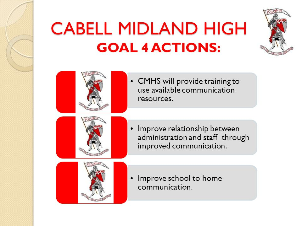 CABELL MIDLAND HIGH GOAL 4 ACTIONS: CMHS will provide training to use available communication resources.