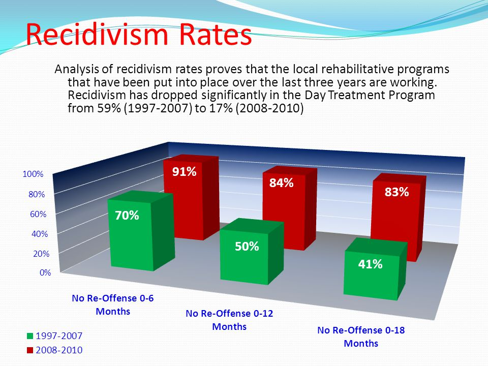 Analysis of recidivism rates proves that the local rehabilitative programs that have been put into place over the last three years are working.