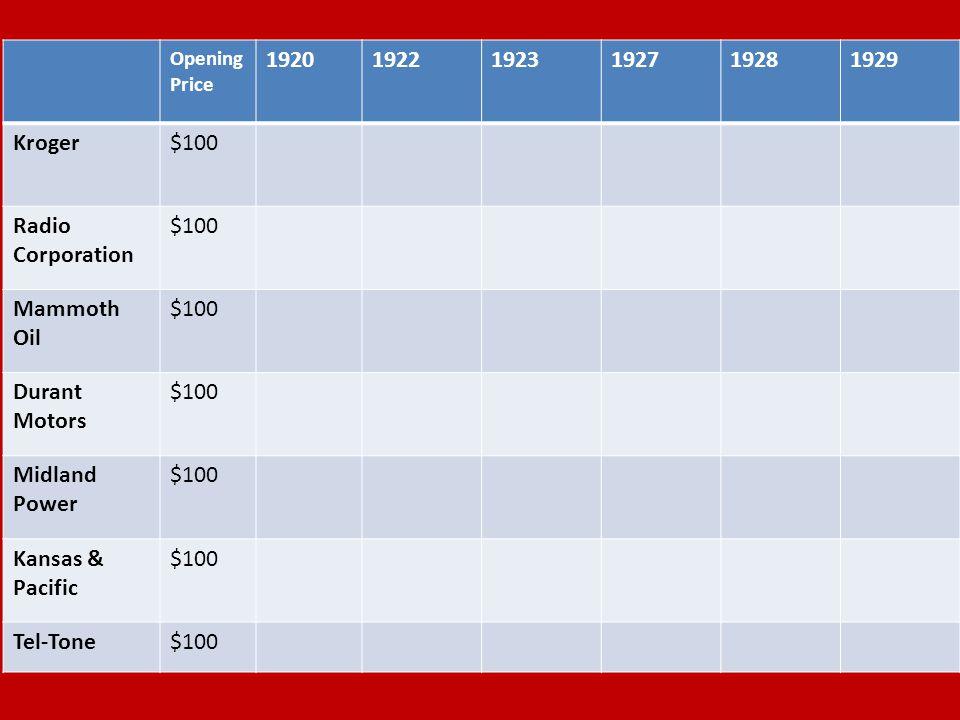 Opening Price 192019221923192719281929 Kroger$100 Radio Corporation $100 Mammoth Oil $100 Durant Motors $100 Midland Power $100 Kansas & Pacific $100