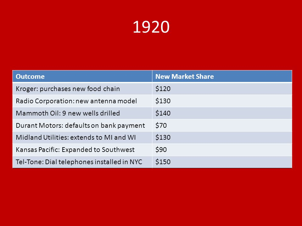 1920 OutcomeNew Market Share Kroger: purchases new food chain$120 Radio Corporation: new antenna model$130 Mammoth Oil: 9 new wells drilled$140 Durant