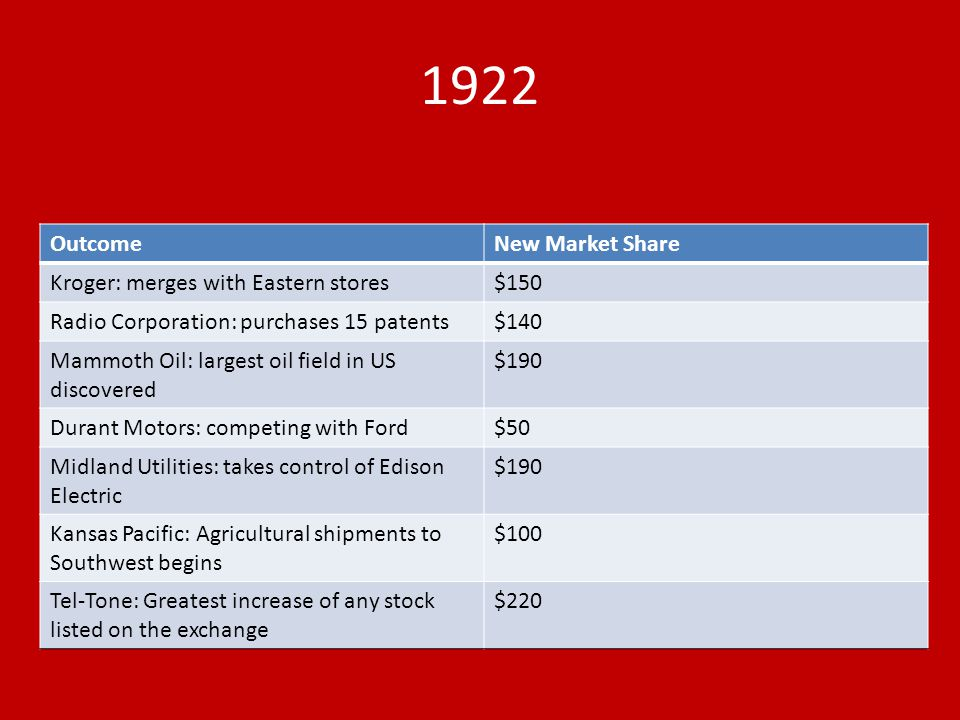1922 OutcomeNew Market Share Kroger: merges with Eastern stores$150 Radio Corporation: purchases 15 patents$140 Mammoth Oil: largest oil field in US d