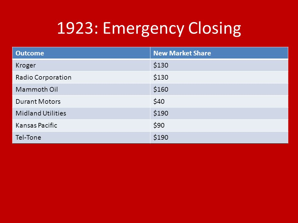 1923: Emergency Closing OutcomeNew Market Share Kroger$130 Radio Corporation$130 Mammoth Oil$160 Durant Motors$40 Midland Utilities$190 Kansas Pacific