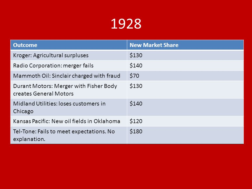 1928 OutcomeNew Market Share Kroger: Agricultural surpluses$130 Radio Corporation: merger fails$140 Mammoth Oil: Sinclair charged with fraud$70 Durant