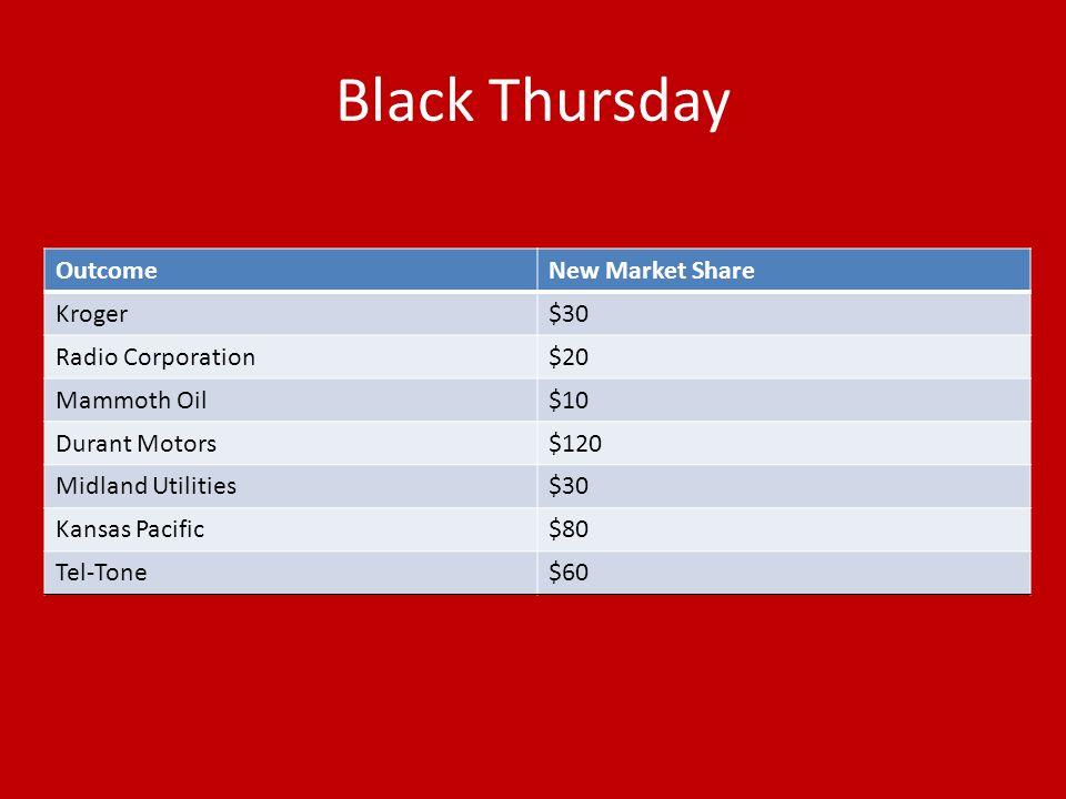 Black Thursday OutcomeNew Market Share Kroger$30 Radio Corporation$20 Mammoth Oil$10 Durant Motors$120 Midland Utilities$30 Kansas Pacific$80 Tel-Tone