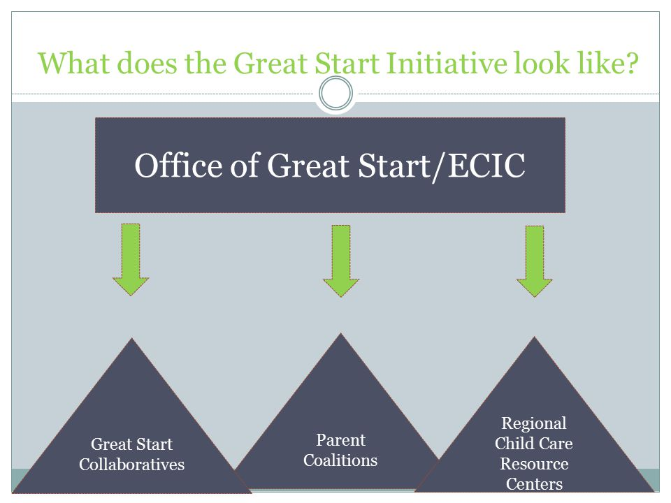What does the Great Start Initiative look like.