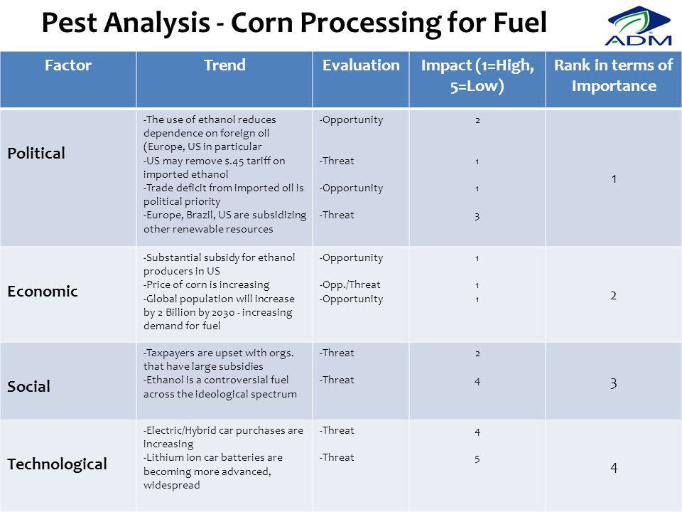 Pest Analysis - Corn Processing for Fuel FactorTrendEvaluationImpact (1=High, 5=Low) Rank in terms of Importance Political -The use of ethanol reduces dependence on foreign oil (Europe, US in particular -US may remove $.45 tariff on imported ethanol -Trade deficit from imported oil is political priority -Europe, Brazil, US are subsidizing other renewable resources -Opportunity -Threat -Opportunity -Threat 21132113 1 Economic -Substantial subsidy for ethanol producers in US -Price of corn is increasing -Global population will increase by 2 Billion by 2030 - increasing demand for fuel -Opportunity -Opp./Threat -Opportunity 111111 2 Social -Taxpayers are upset with orgs.