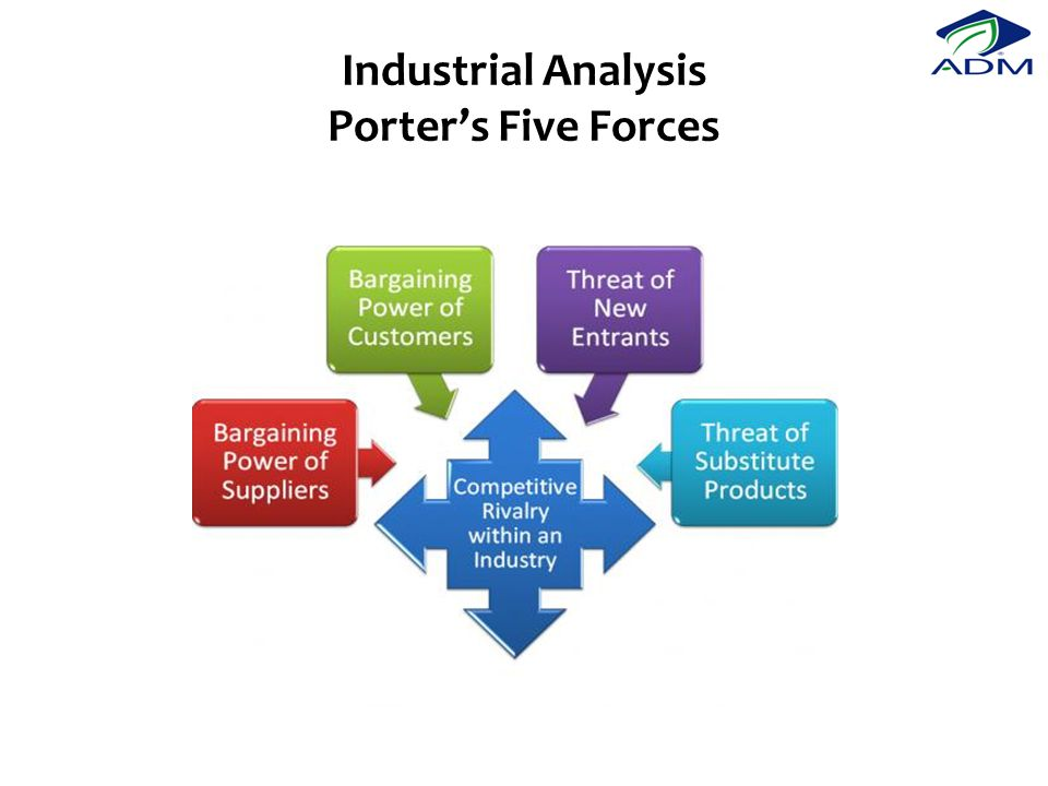Industrial Analysis Porter's Five Forces