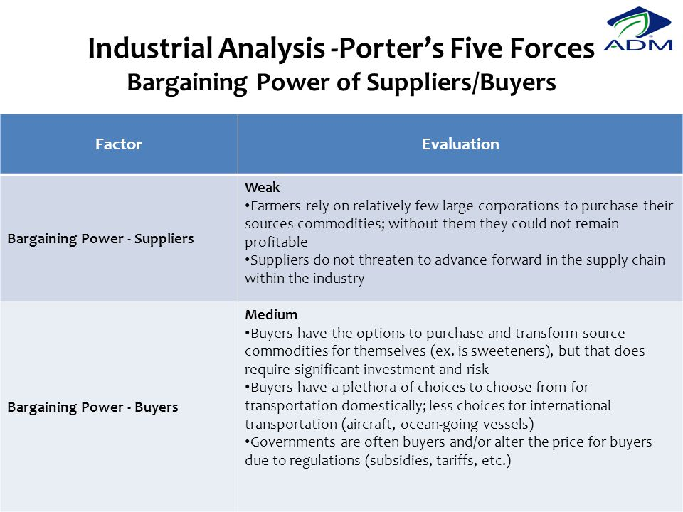 Industrial Analysis -Porter's Five Forces Bargaining Power of Suppliers/Buyers FactorEvaluation Bargaining Power - Suppliers Weak Farmers rely on relatively few large corporations to purchase their sources commodities; without them they could not remain profitable Suppliers do not threaten to advance forward in the supply chain within the industry Bargaining Power - Buyers Medium Buyers have the options to purchase and transform source commodities for themselves (ex.