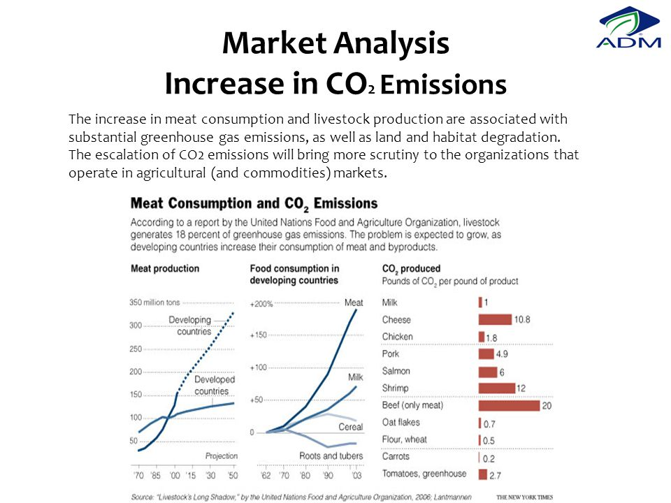 Market Analysis Increase in CO 2 Emissions The increase in meat consumption and livestock production are associated with substantial greenhouse gas emissions, as well as land and habitat degradation.