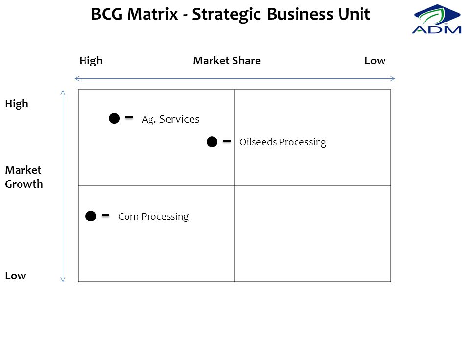 BCG Matrix - Strategic Business Unit Market Growth High Low Market ShareHighLow Ag.