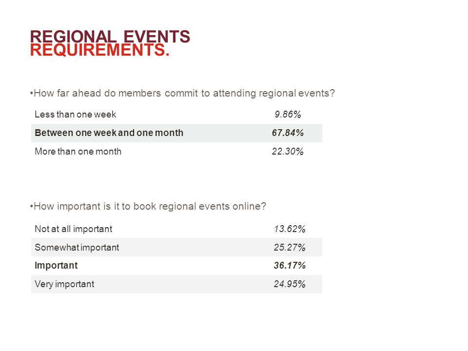 REGIONAL EVENTS REQUIREMENTS. How far ahead do members commit to attending regional events.