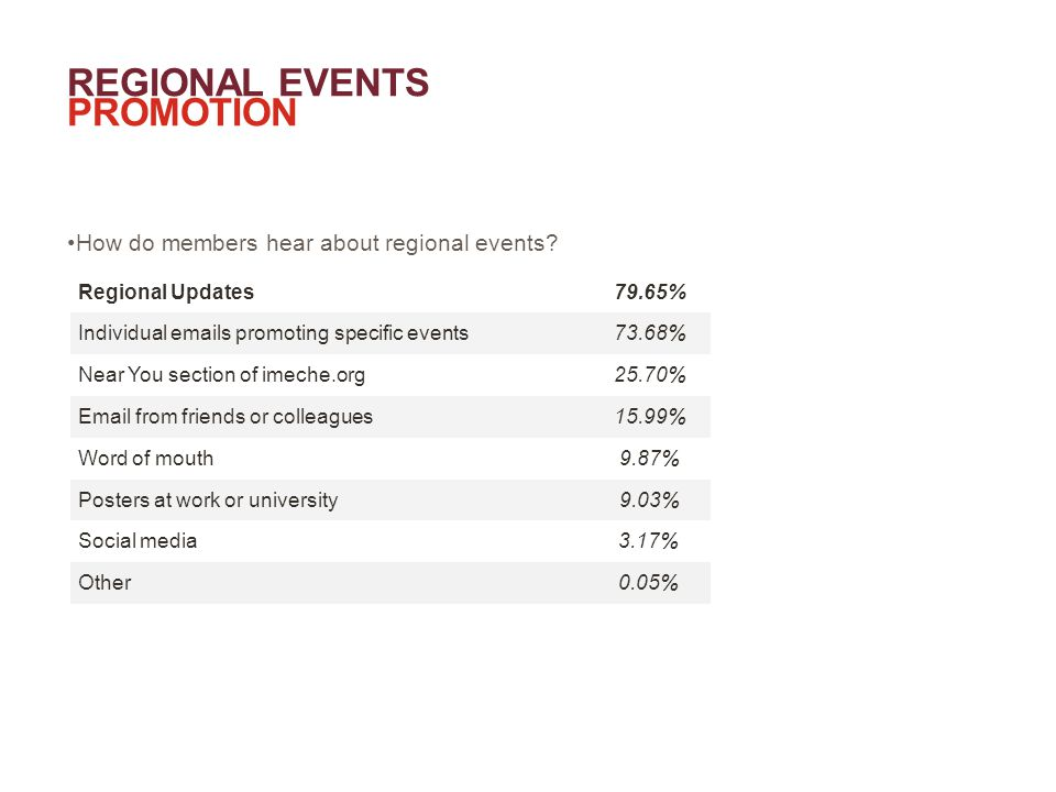 REGIONAL EVENTS PROMOTION How do members hear about regional events.