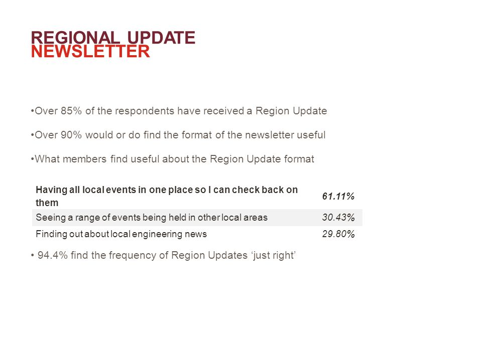 REGIONAL UPDATE NEWSLETTER Over 85% of the respondents have received a Region Update Over 90% would or do find the format of the newsletter useful What members find useful about the Region Update format 94.4% find the frequency of Region Updates 'just right' Having all local events in one place so I can check back on them 61.11% Seeing a range of events being held in other local areas30.43% Finding out about local engineering news29.80%