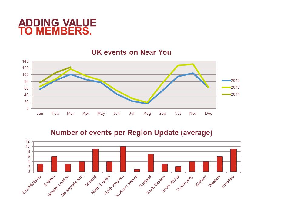 Individual emails promoting specific events47.72% Regional Update35.67% Near You section of imeche.org8.33% Email from friends or colleagues2.60% Posters at work or university2.07% Word of mouth1.27% Social media1.27% Other1.06% REGIONAL EVENTS PROMOTION How do members prefer to hear about regional events?