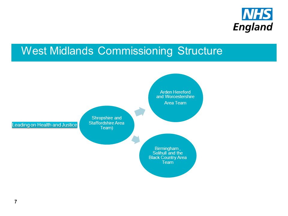 West Midlands Commissioning Structure 7 Shropshire and Staffordshire Area Team) Arden Hereford and Worcestershire Area Team Birmingham, Solihull and t
