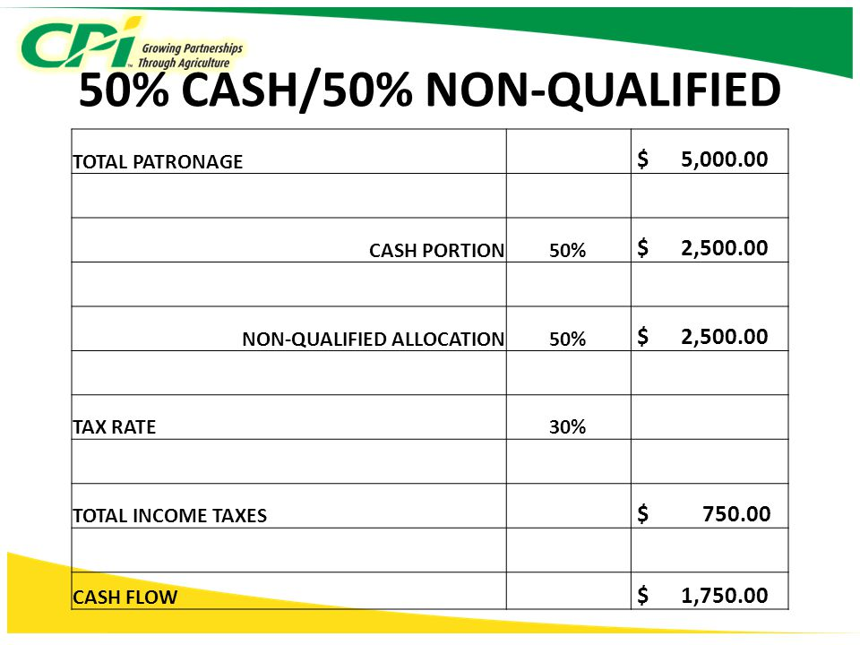 50% CASH/50% NON-QUALIFIED TOTAL PATRONAGE $ 5,000.00 CASH PORTION50% $ 2,500.00 NON-QUALIFIED ALLOCATION50% $ 2,500.00 TAX RATE30% TOTAL INCOME TAXES $ 750.00 CASH FLOW $ 1,750.00