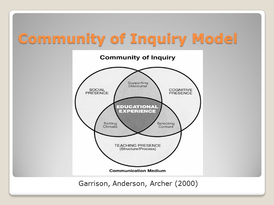 Community of Inquiry Model Garrison, Anderson, Archer (2000)
