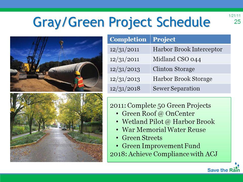 1/21/11 25 Gray/Green Project Schedule 2011: Complete 50 Green Projects Green Roof @ OnCenter Wetland Pilot @ Harbor Brook War Memorial Water Reuse Gr