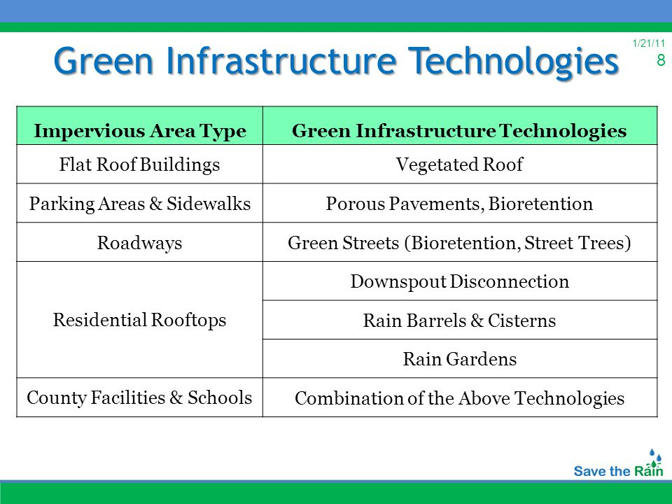 1/21/11 8 Green Infrastructure Technologies Impervious Area TypeGreen Infrastructure Technologies Flat Roof BuildingsVegetated Roof Parking Areas & SidewalksPorous Pavements, Bioretention RoadwaysGreen Streets (Bioretention, Street Trees) Residential Rooftops Downspout Disconnection Rain Barrels & Cisterns Rain Gardens County Facilities & SchoolsCombination of the Above Technologies