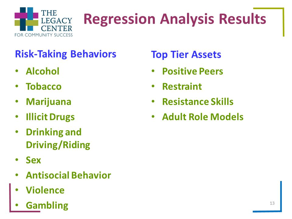 Regression Analysis Results Top Tier Assets Positive Peers Restraint Resistance Skills Adult Role Models Risk-Taking Behaviors Alcohol Tobacco Marijuana Illicit Drugs Drinking and Driving/Riding Sex Antisocial Behavior Violence Gambling 13