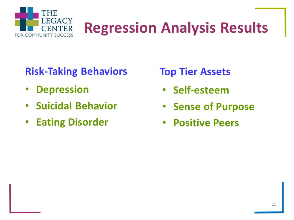 Regression Analysis Results Top Tier Assets Self-esteem Sense of Purpose Positive Peers Risk-Taking Behaviors Depression Suicidal Behavior Eating Disorder 15