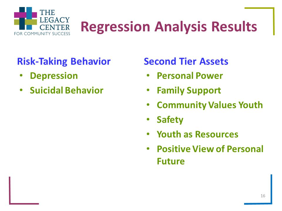 Regression Analysis Results Second Tier Assets Personal Power Family Support Community Values Youth Safety Youth as Resources Positive View of Personal Future Risk-Taking Behavior Depression Suicidal Behavior 16