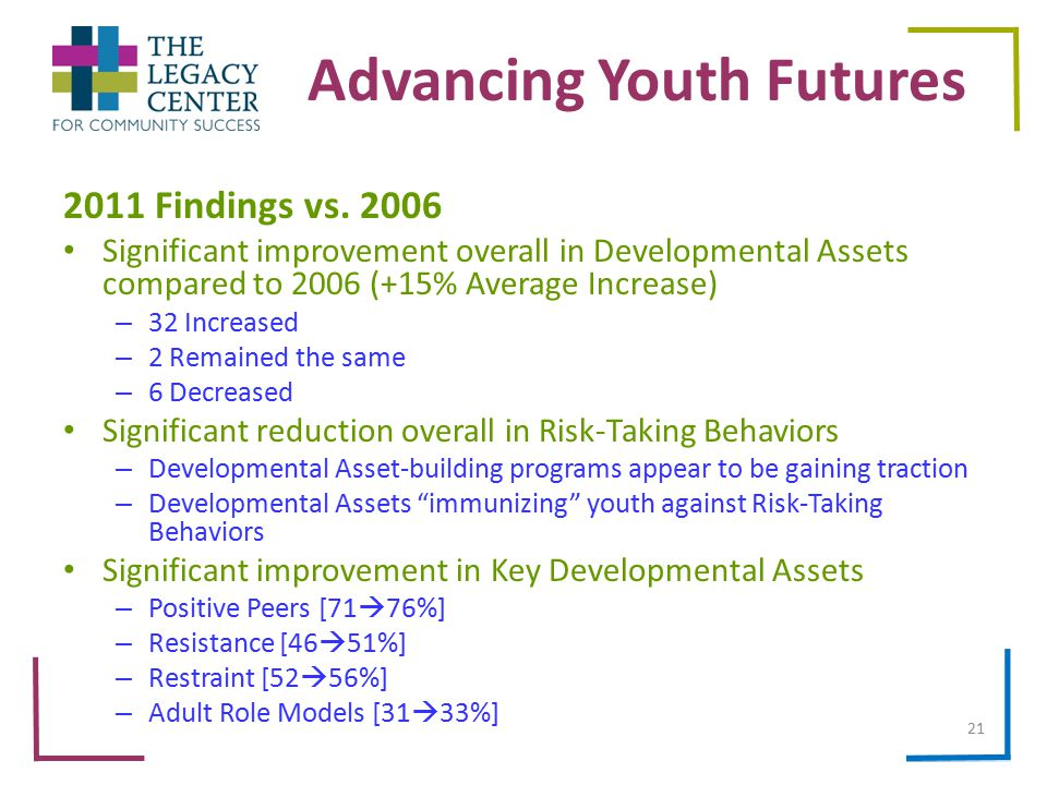 Advancing Youth Futures 2011 Findings vs.