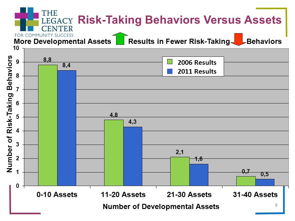 Advancing Youth Futures Points to remember More Developmental Assets = Fewer Risk-Taking Behavior On average, Developmental Assets decline in adolescence Certain Developmental Assets affect Risk-Taking Behaviors more than others Youth-serving programs positively influence the level of Developmental Assets Participation in the Advancing Youth Futures system will improve adolescent outcomes within the community 29