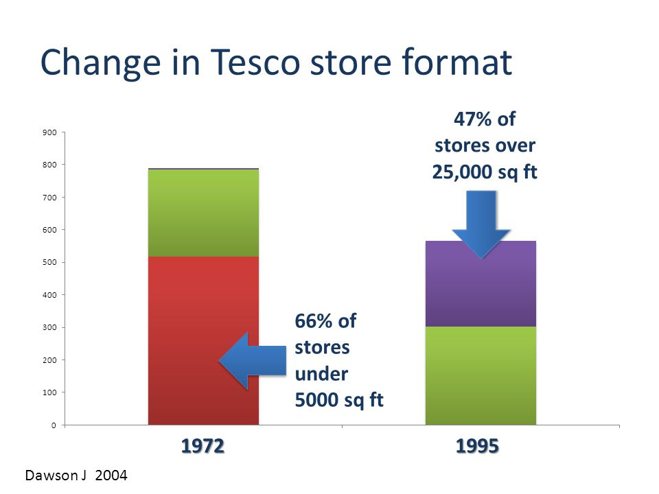 Change in Tesco store format 19721995 66% of stores under 5000 sq ft 47% of stores over 25,000 sq ft Dawson J 2004