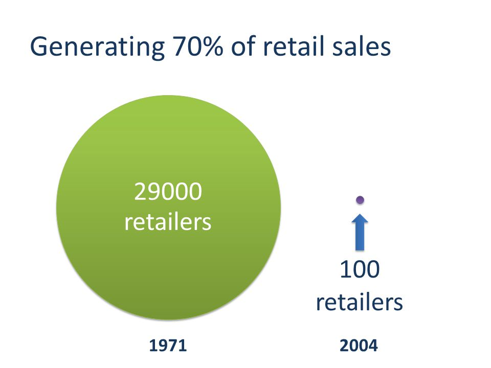 Generating 70% of retail sales 29000 retailers 100 retailers 19712004