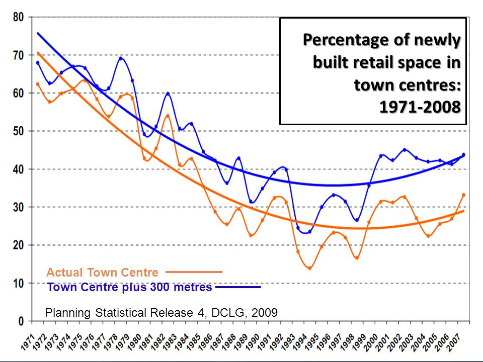 Planning Statistical Release 4, DCLG, 2009 Percentage of newly built retail space in town centres: 1971-2008 Actual Town Centre Town Centre plus 300 metres