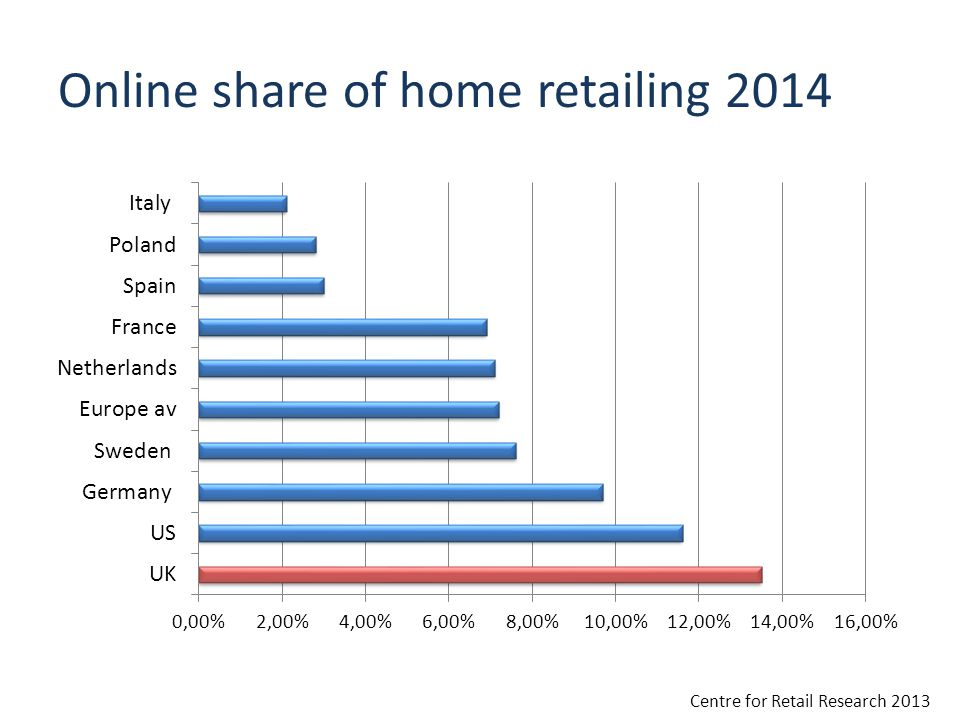 Online share of home retailing 2014 Centre for Retail Research 2013