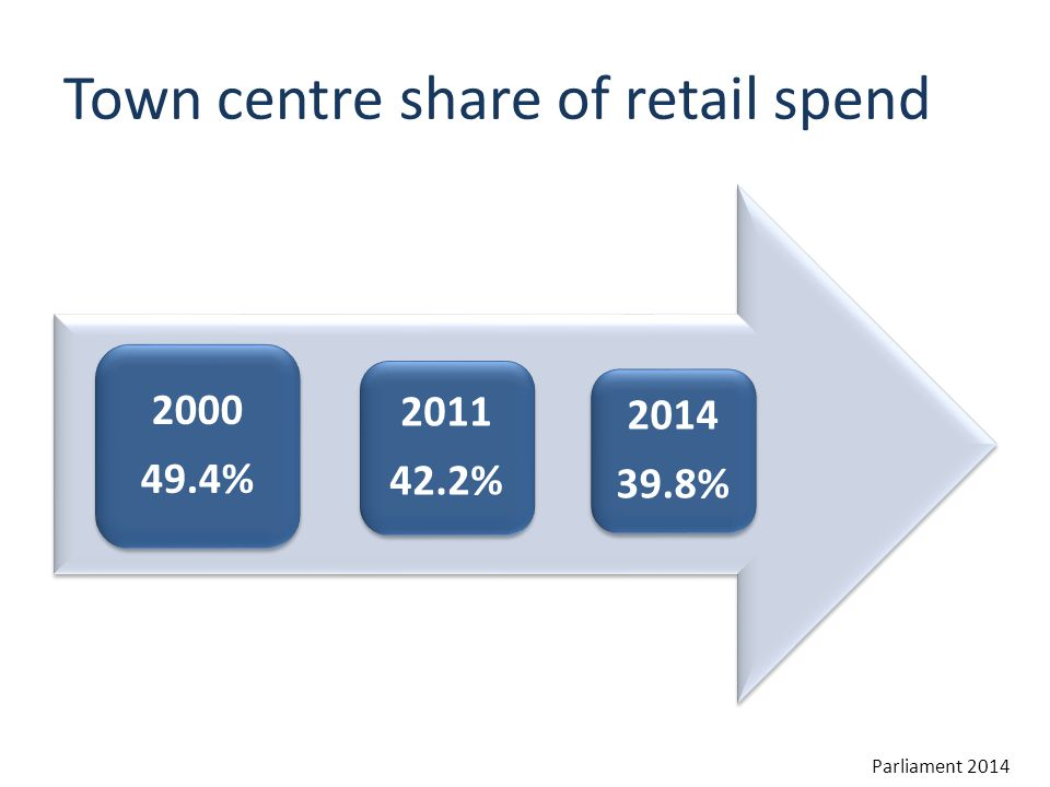 Town centre share of retail spend 2000 49.4% 2011 42.2% 2014 39.8% Parliament 2014