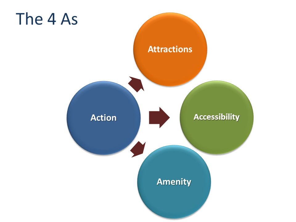 Action Attractions Amenity Accessibility The 4 As