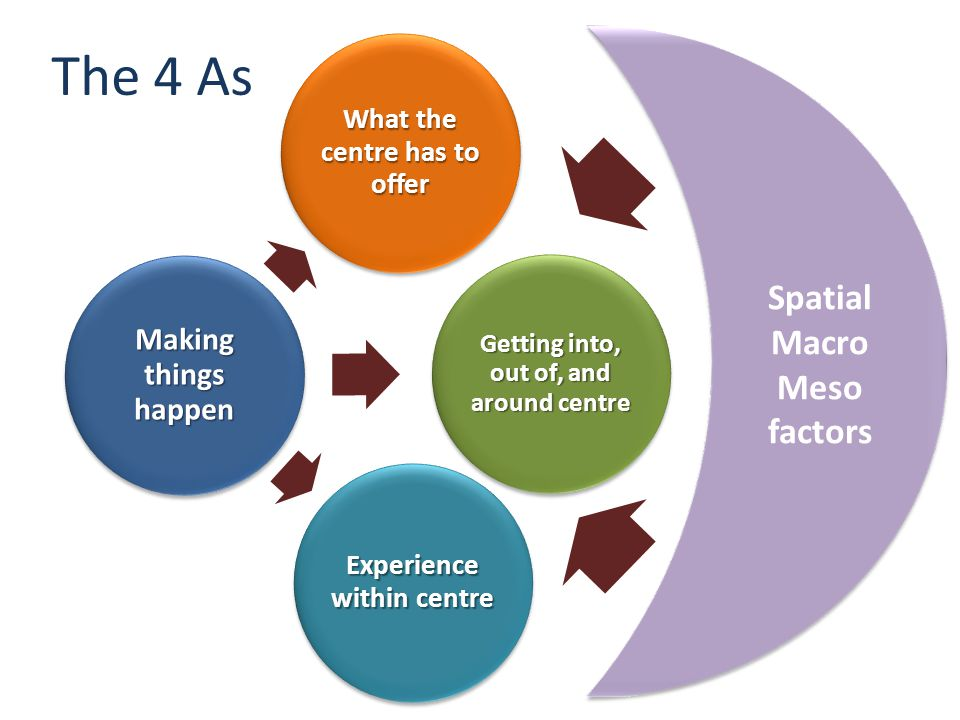 Making things happen What the centre has to offer Experience within centre Getting into, out of, and around centre The 4 As Spatial Macro Meso factors