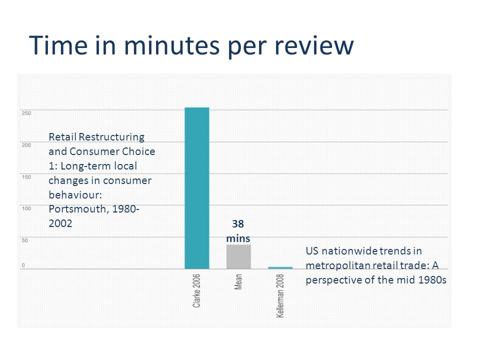 Time in minutes per review Retail Restructuring and Consumer Choice 1: Long-term local changes in consumer behaviour: Portsmouth, 1980- 2002 38 mins US nationwide trends in metropolitan retail trade: A perspective of the mid 1980s