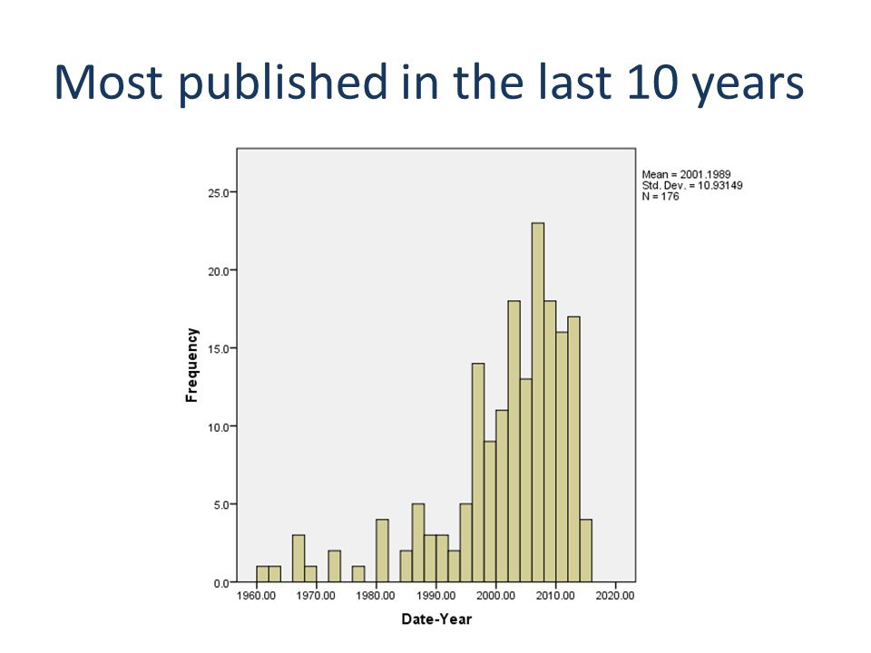 Most published in the last 10 years