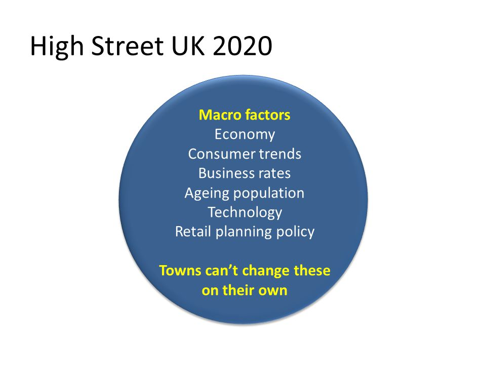 Macro factors Economy Consumer trends Business rates Ageing population Technology Retail planning policy Towns can't change these on their own High Street UK 2020