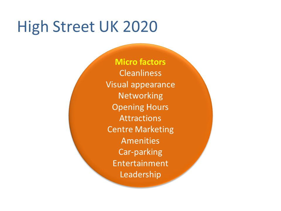 Micro factors Cleanliness Visual appearance Networking Opening Hours Attractions Centre Marketing Amenities Car-parking Entertainment Leadership High Street UK 2020