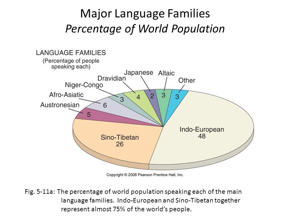 Major Language Families Percentage of World Population Fig. 5-11a: The percentage of world population speaking each of the main language families. Ind