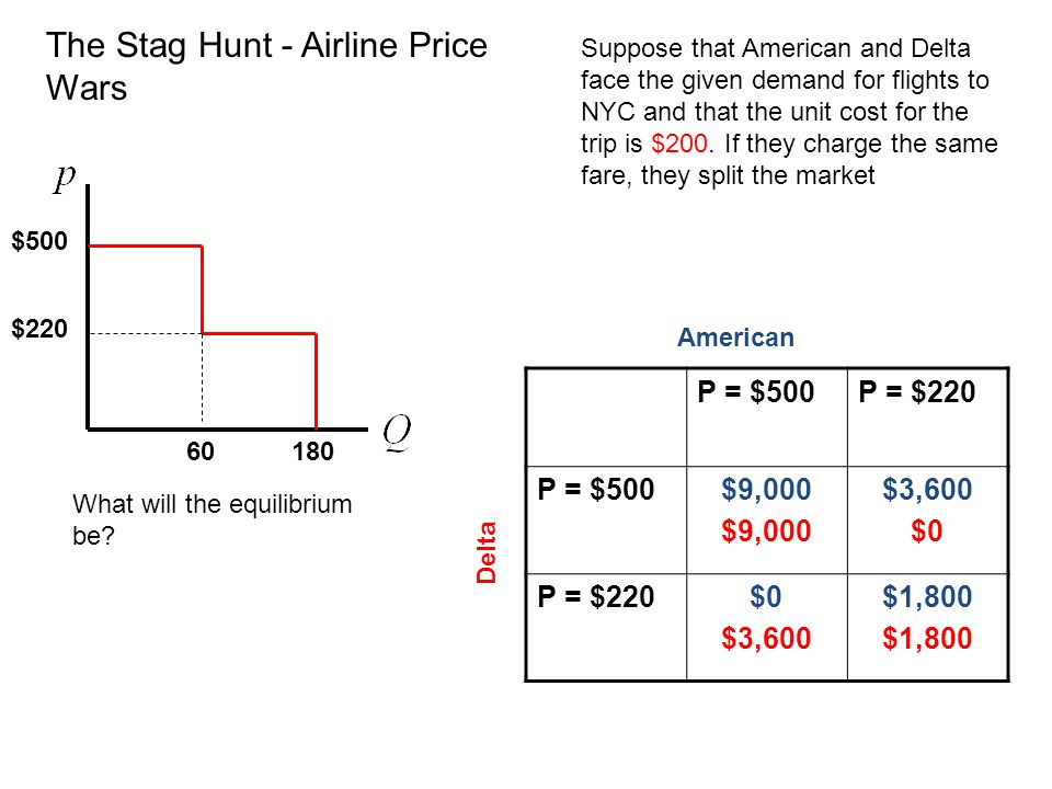 The Stag Hunt - Airline Price Wars $500 $220 60180 Suppose that American and Delta face the given demand for flights to NYC and that the unit cost for