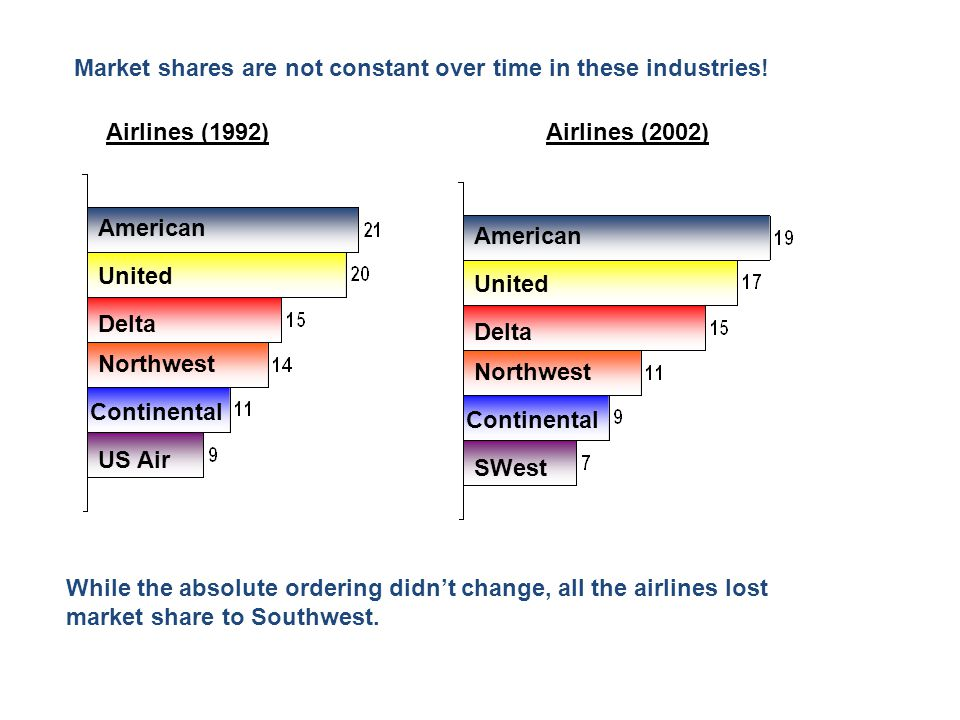 Market shares are not constant over time in these industries! Airlines (1992)Airlines (2002) American Northwest Delta United Continental US Air Americ