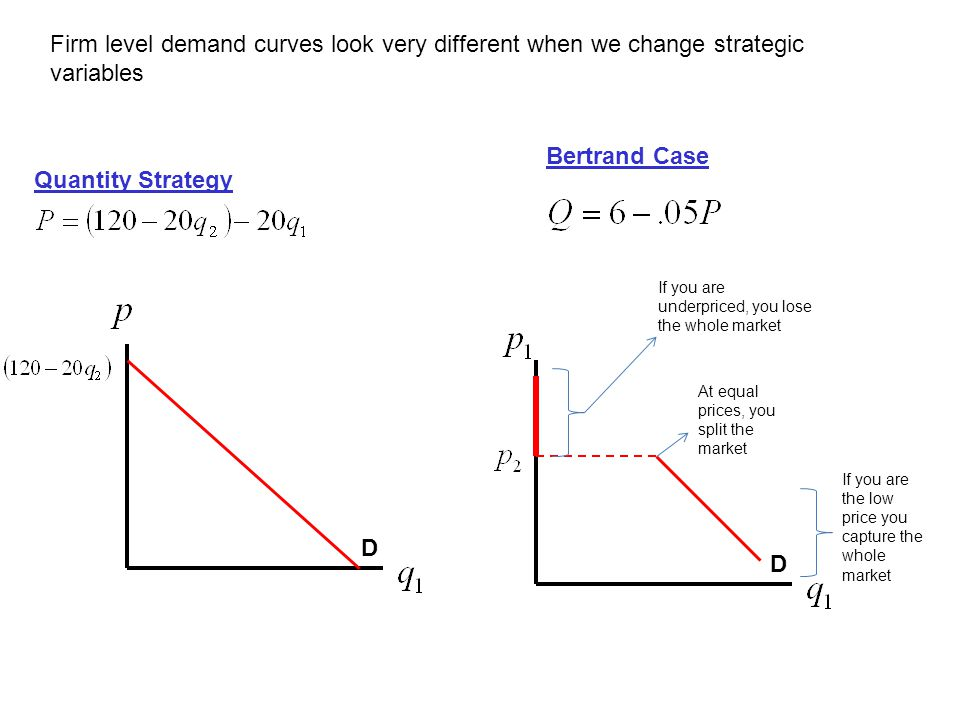 D Quantity Strategy D Bertrand Case Firm level demand curves look very different when we change strategic variables If you are underpriced, you lose t