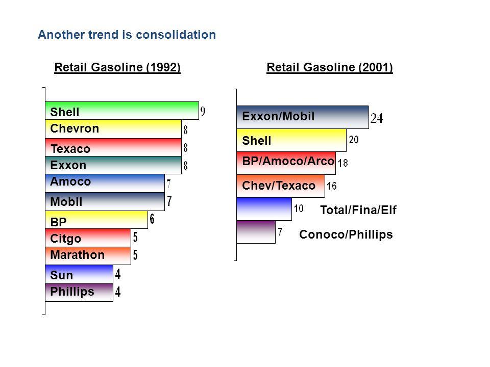 Another trend is consolidation Retail Gasoline (1992)Retail Gasoline (2001) Shell Exxon Texaco Chevron Amoco Mobil Exxon/Mobil Shell BP/Amoco/Arco Che