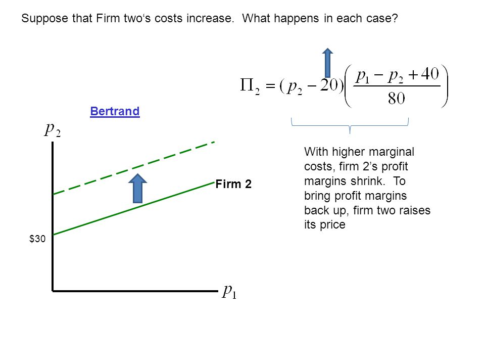 Firm 2 Suppose that Firm two's costs increase. What happens in each case? Bertrand $30 With higher marginal costs, firm 2's profit margins shrink. To