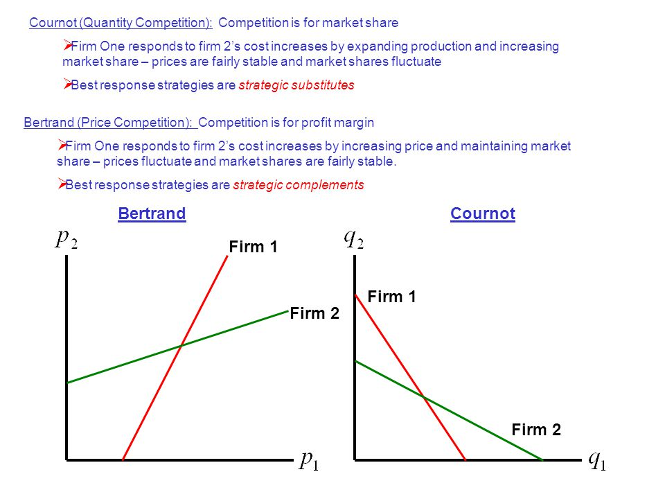 Cournot (Quantity Competition): Competition is for market share  Firm One responds to firm 2's cost increases by expanding production and increasing