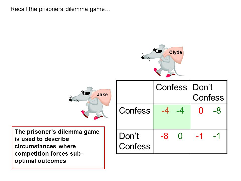 Jake Clyde ConfessDon't Confess Confess -4 -4 0 -8 Don't Confess -8 0 The prisoner's dilemma game is used to describe circumstances where competition